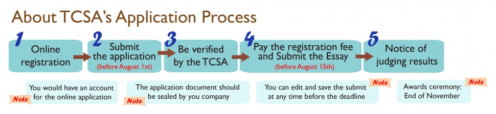 TCSA Participants Procedure