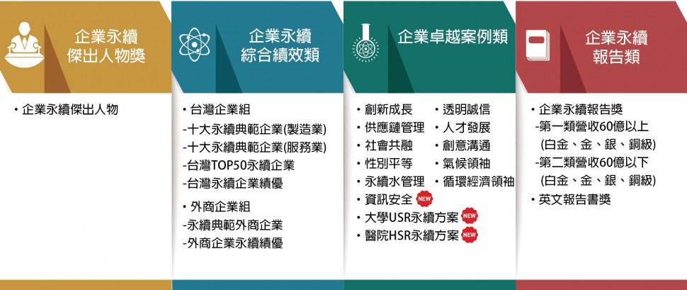2020TCSA台灣企業永續獎永續獎項類別